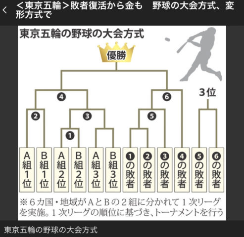 """【野球】<2028年ロス五輪も""""野球復活""""は絶望的>「このままでは、五輪野球は来年の東京が見納めとなるしかない」"""